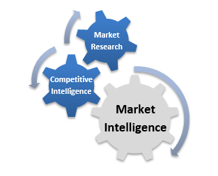 marketing intelligence using market research to Marketing intelligence marketing intelligence & planning (market intell implications that will help bridge the gap between academic research and.