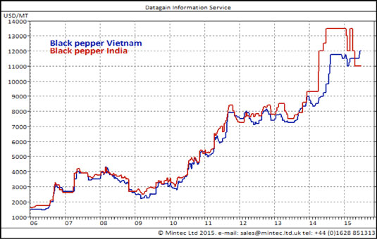 Pepper prices have climbed to a historic high in recent months on the back of surging demand.