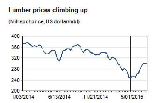 Lumber prices IHS