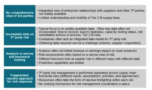6 steps to integrated supplier risk management spend matters. Black Bedroom Furniture Sets. Home Design Ideas