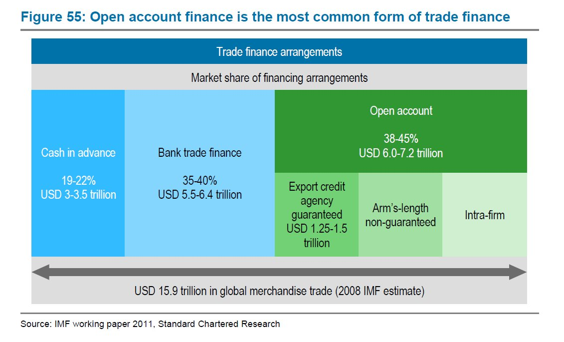 Global Supply Chains New Directions Trade Finance