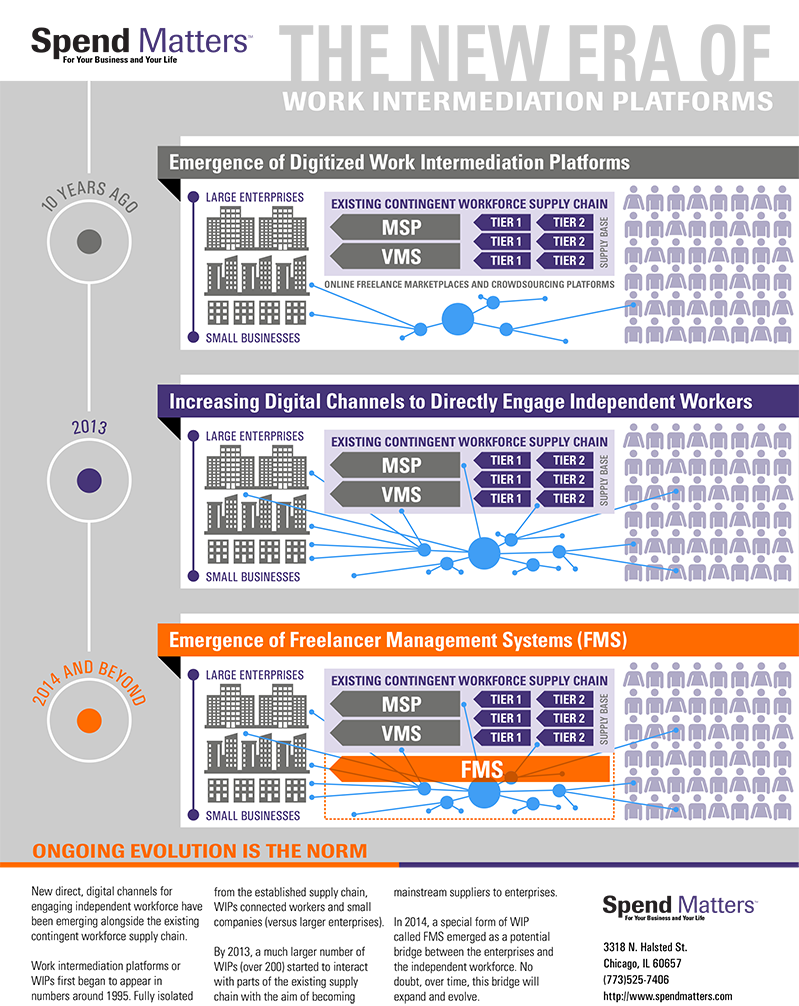 New Era of Work Intermediation Platforms Infographic