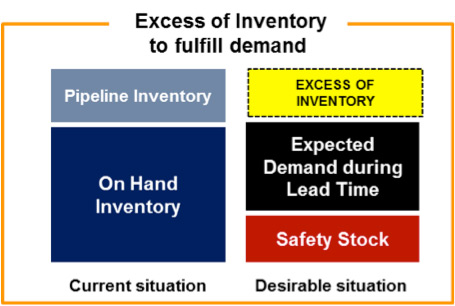 the impact of lead time and lead time variability on inventory levels Variability cycle inventory safety inventory  demand levels and lead times cannot be known for sure  extra stocks held in anticipation of demand and lead time.