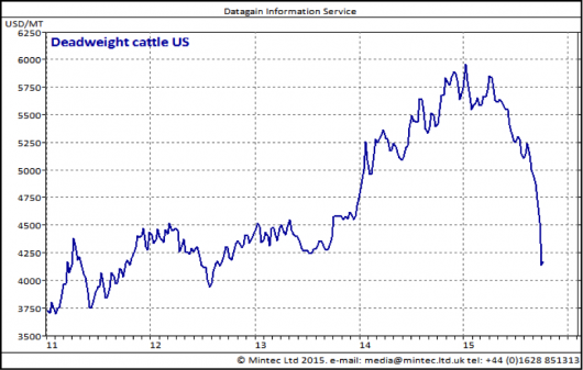Mintec Cattle Prices Graphic