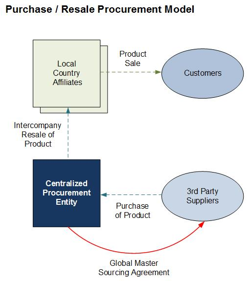 Purchase / Resale Procurement Model