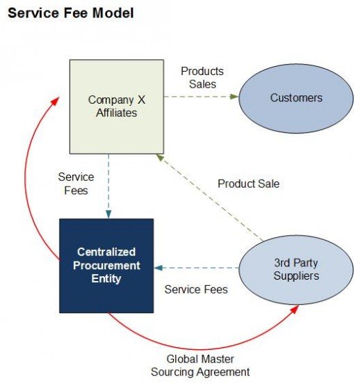 Service Fee Model