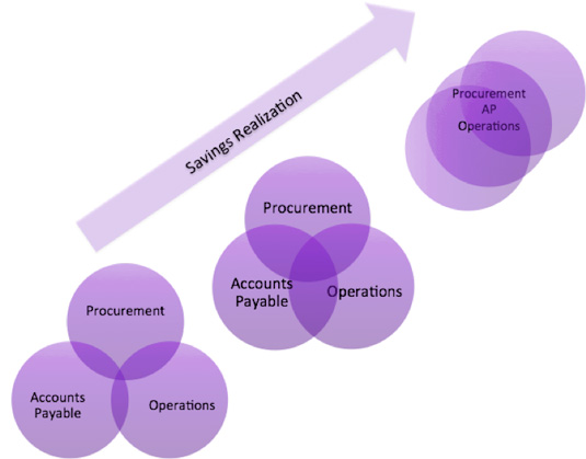 Procurement-Finance alignment