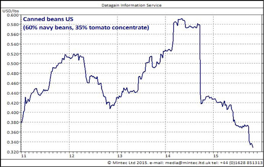 Canned bean prices