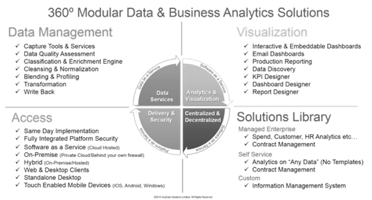 AnyData Solutions