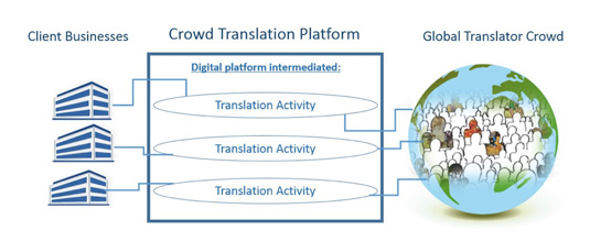 Crowd translation platforms