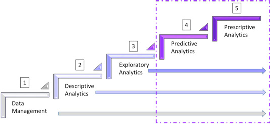 Analytics Evolution