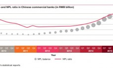 China Bank NPL1