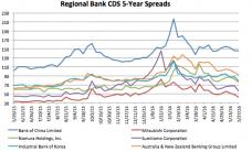 Credit Default Swaps