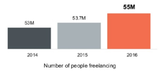 upwork-number-of-ppl-freelancing-2016