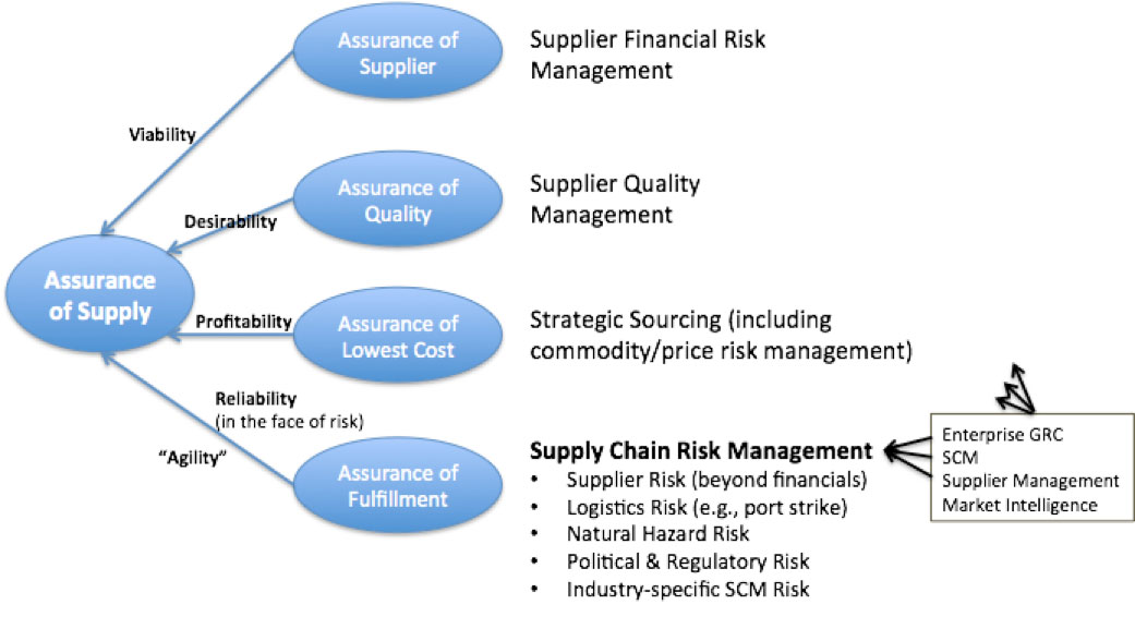supplier-risk-mgmt-10-7-16