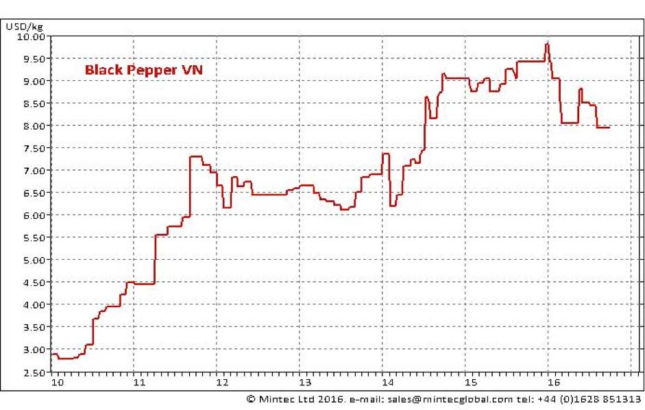 Could Black Pepper Prices Be Returning to Normal Levels? - Spend Matters
