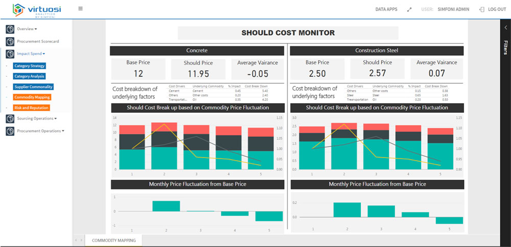 Spend Analysis in 3 Lessons: Visualizing Spend Data (Lesson