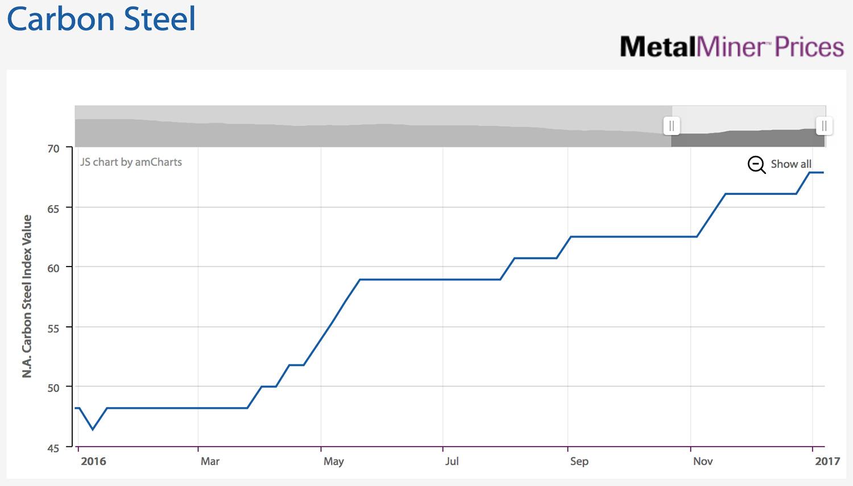 metalminer-carbon-steel-index-2016