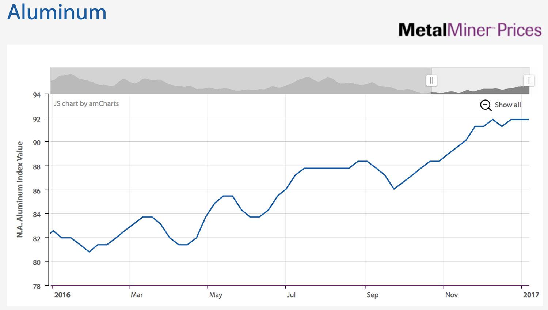 metalminer-aluminum-index-2016