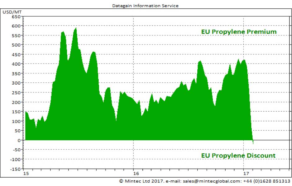 US Propylene Prices Up Over 100% - Spend Matters