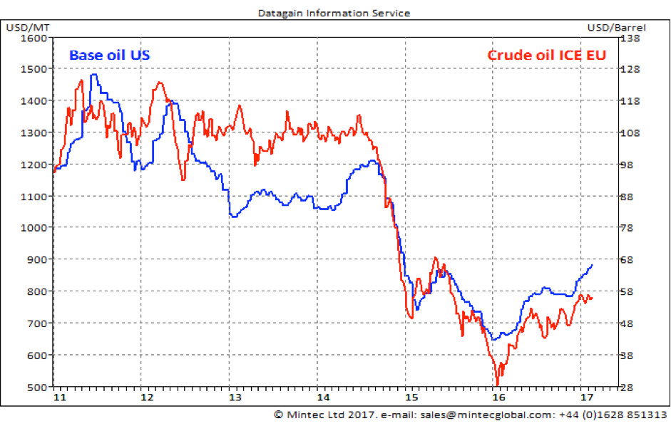 Base Oils Up for the First Time Since 2010 - Spend Matters