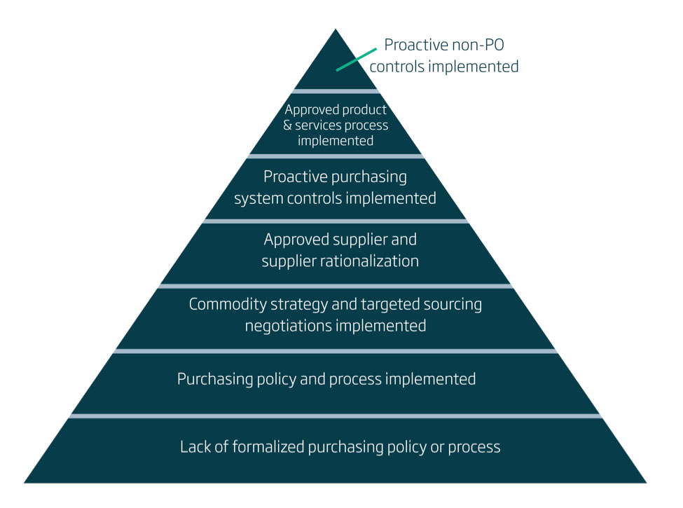 12-Step Program for Implementing an Effective E-Procurement
