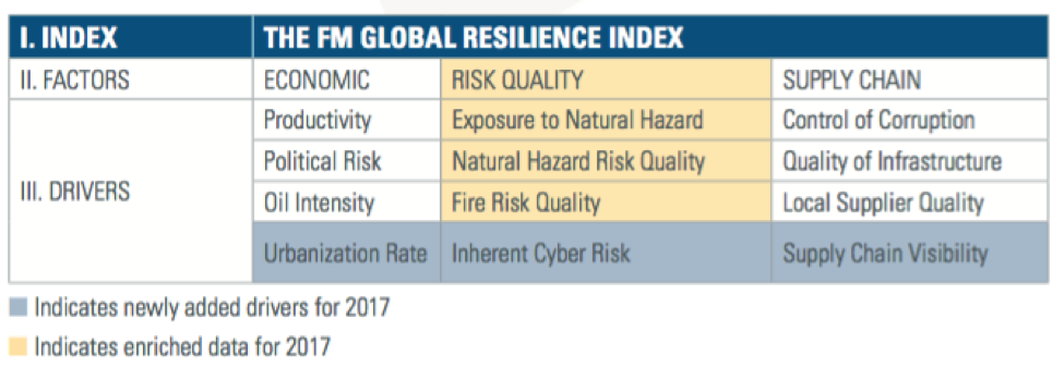 Switzerland Again Tops FM Global's 2017 Resilience Index