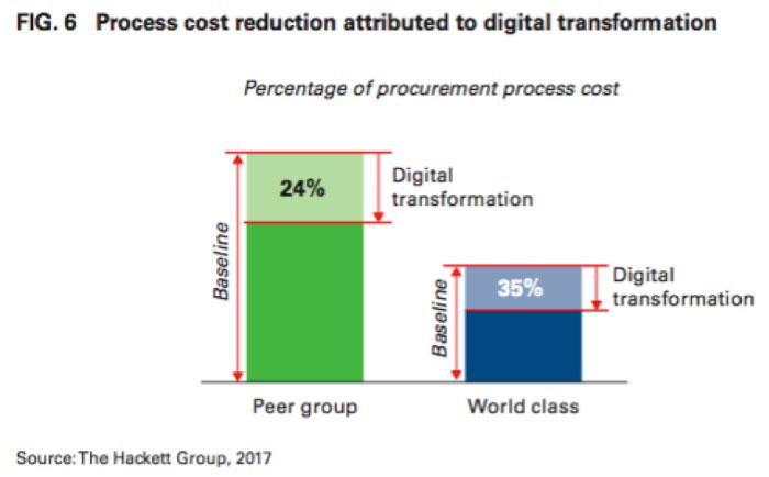 Why Digital Tech Sets Word-Class Procurement Organizations Apart