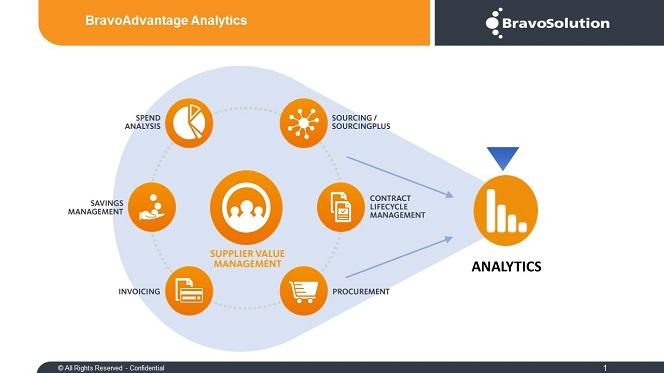 bravo advantage - a look at new procurement technology platform  part 2