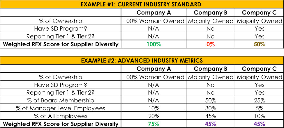 Taking an Advanced Approach to Supplier Diversity