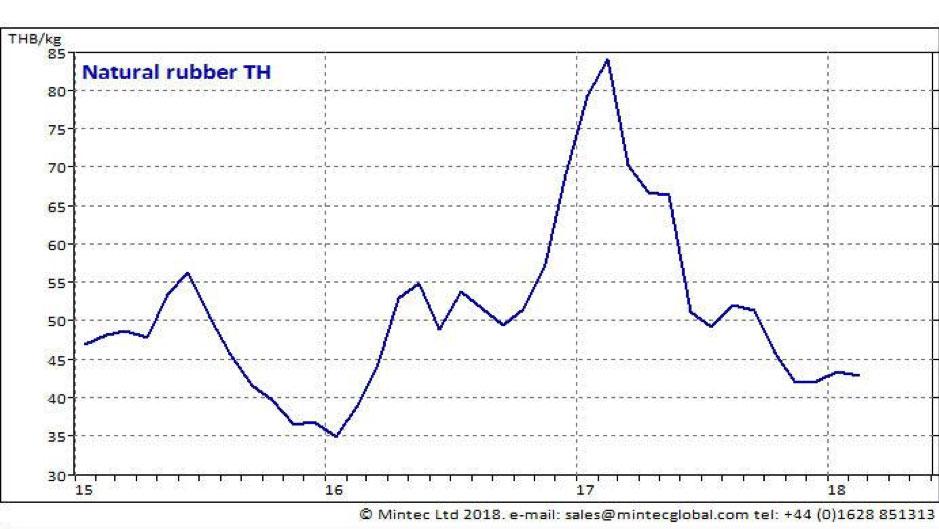 Diesel Car Prices Falling