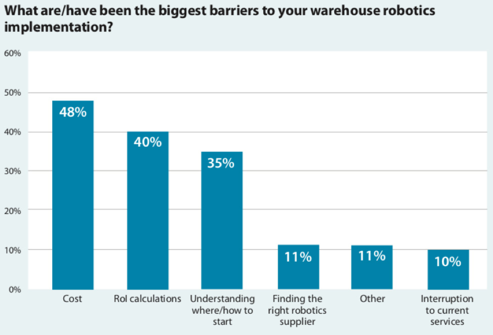 Adoption of AI and Robotics in Retail and Manufacturing