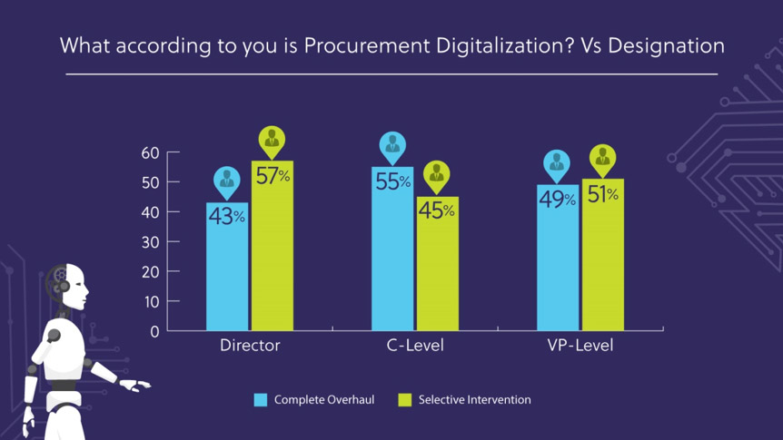Procurement Digitalization Has 2 approaches: All or Some