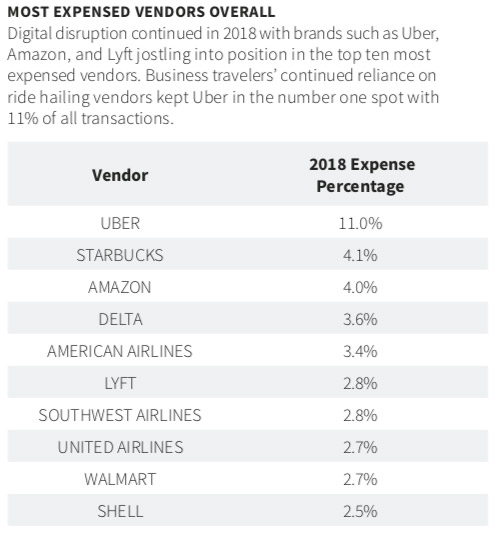 Profiting from Digital Disruption: Certify's T&E Report