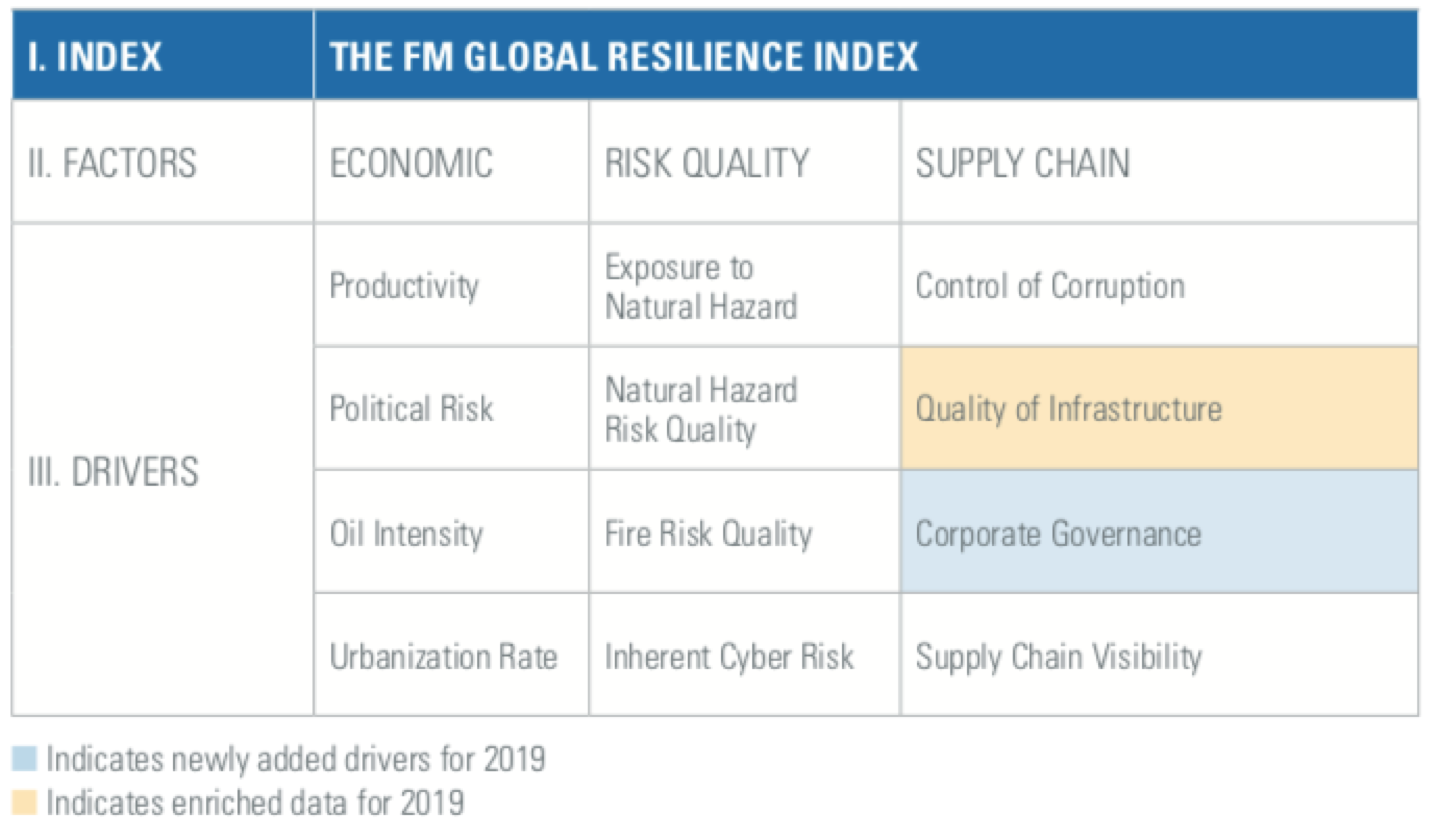 Norway tops annual FM Global 2019 Resilience Index of 130 nations