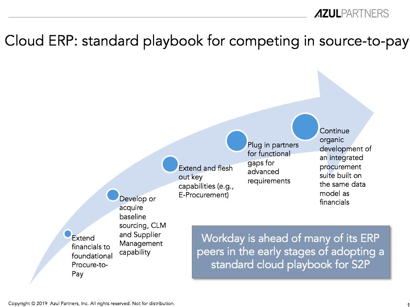 Workday's acquisition of Scout RFP (Part 2: ERP competitors analyzed)