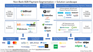 Categorization of various non-bank B2B payments vendors for procurement