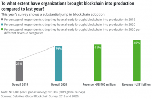 A Deloitte survey shows the extent that organizations have brought blockchain into production compared to last year.