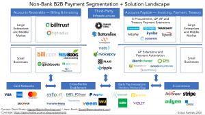 Categorization of various non-bank B2B payments vendors for procurement